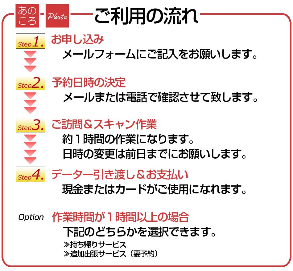 ご利用の流れ。Step1:お申し込み,メールフォームにご記入をお願いします。Step2:予約日時の決定,メールまたは電話で確認させて致します。Step3:ご訪問&スキャン作業,約1時間の作業になります。日時の変更は前日までにお願いします。Step4: データー引き渡し&お支払い,現金またはカードがご使用になれます。Option:作業時間が1時間以上の場合,下記のどちらかを選択できます。持ち帰りサービス,追加出張サービス(要予約)